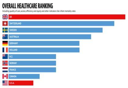 Health care chart
